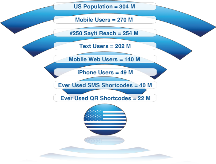 US Mobile Demographics